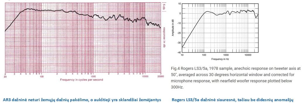 AR3 vs Rogers LS3_5a dažninės