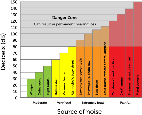 Intensity and loudness of sound