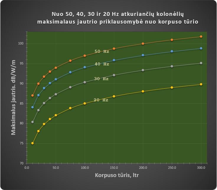 50-40-30-20 Hz jautris vs tūris