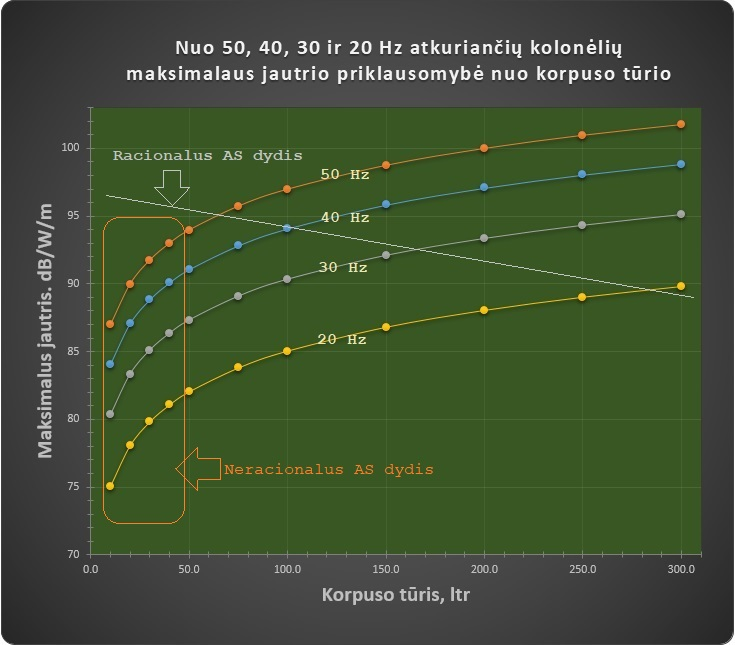50-40-30-20 Hz jautris vs tūris_racionalus dydis1
