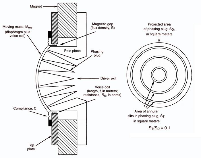 Compression Driver Fig1