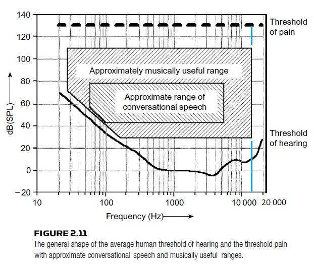 Muzikos ir kalbos diapazonai_Audio engineering explained p39_Fig 2-11