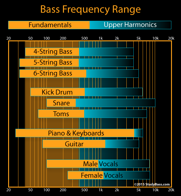 BassFreqRange