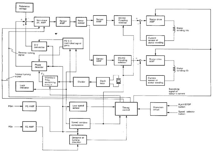 7 Patefono valdymo struktūrinė schema