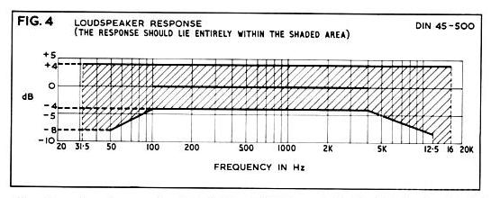 DIN 45500-Loudspeakers FR
