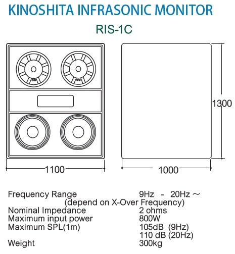 Infrasonic monitor RIS-1C parametrai