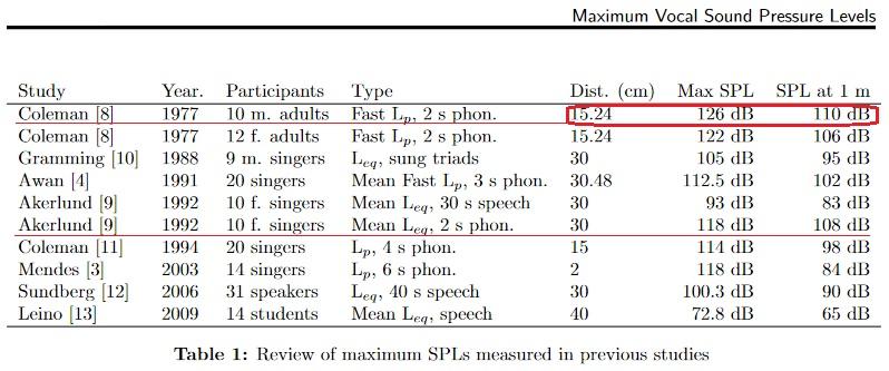 Maximal vocal SPL